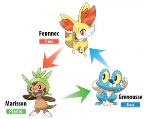 Types starters 6G