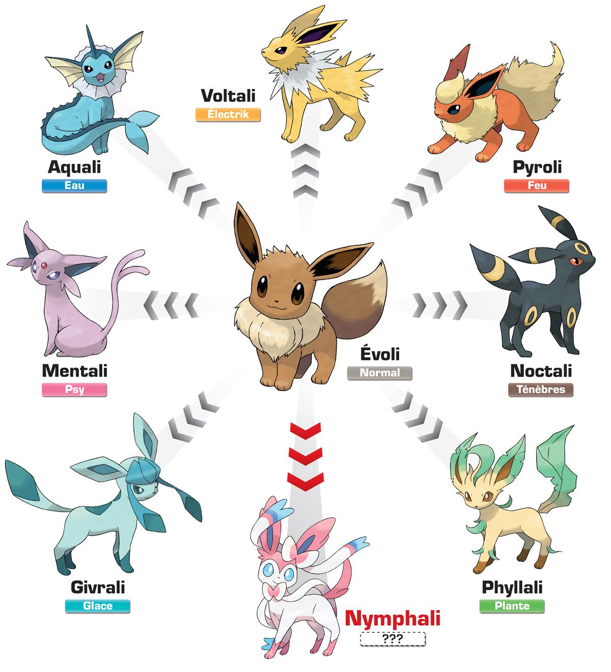 Comment avoir evoli dans pokemon noir - Pokemon noir 2 evoli ...