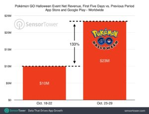 Pokémon GO - Revenus de Niantic Halloween